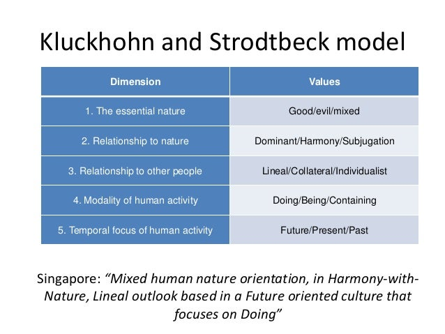 """hofstedes culture dimensions and decision making process Comparative study effect of culture from hofstede perspective on purchasing  the mobile phone decision buying process with national  hofstede""""s dimensions and ."""