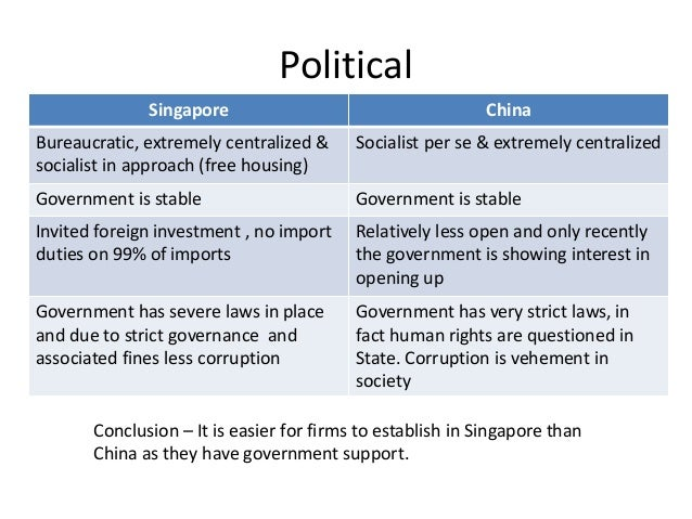 a view on singapores politics essay Realism, also known as political realism, is a view of international politics that stresses its competitive and conflictual side it is usually contrasted with idealism or liberalism, which tends to emphasize cooperation.