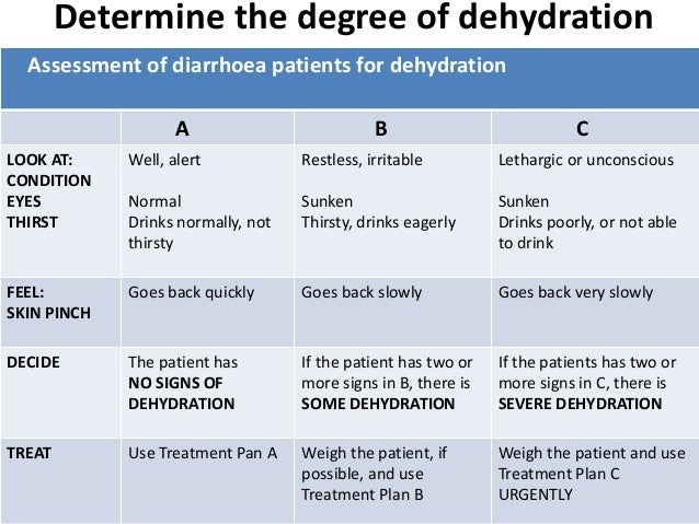 of Signs adult dehydration symptoms