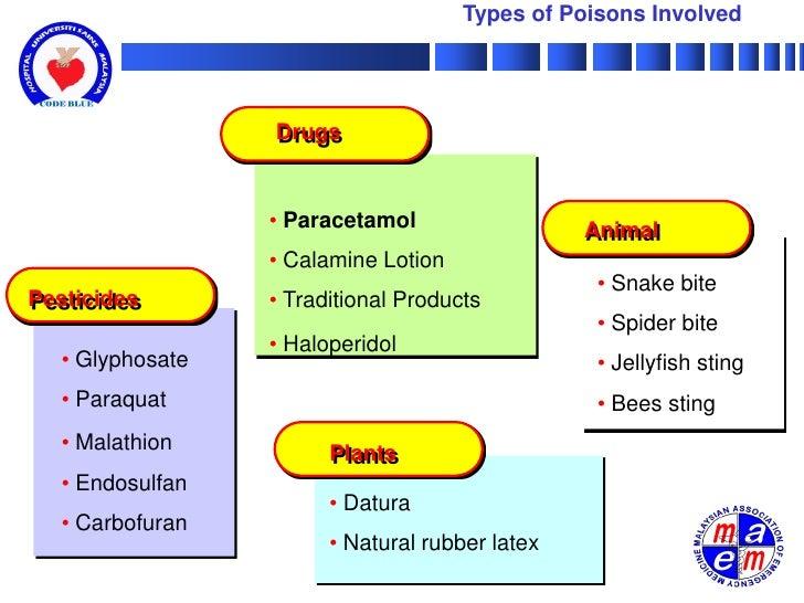 Acute Poisoning