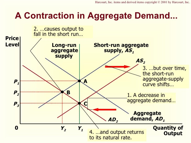 aggregate demand and supply paper New topic aggregate demand determinants demand aggregate supply demand analysis advertising elasticity of demand housing need and demand new topic starbucks supply and demand analysis perfectly elastic demand curve diagram the supply and demand model in microeconomics the supply and demand of coffee elasticity of demand.