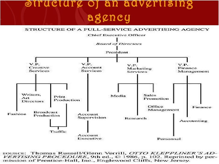 role of advertising agency pdf