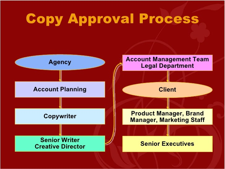 Ad agency and its functions for Ad agency traffic manager