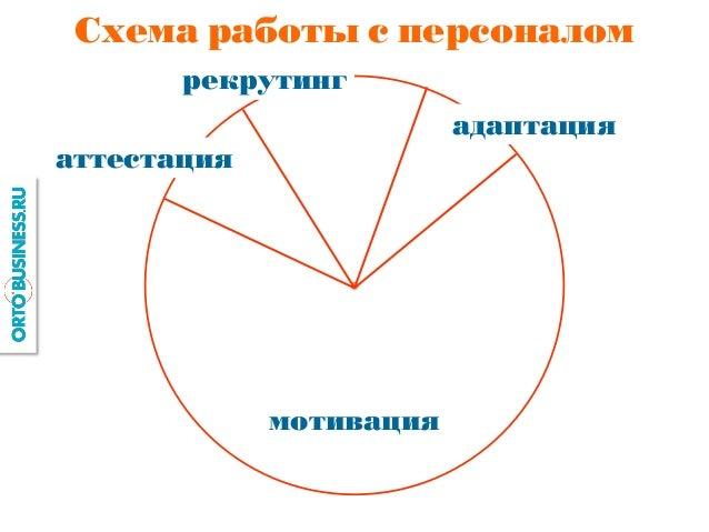 Схема работы с персоналом