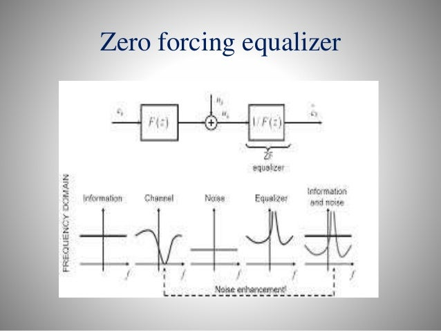 Adaptive Linear Equalizer