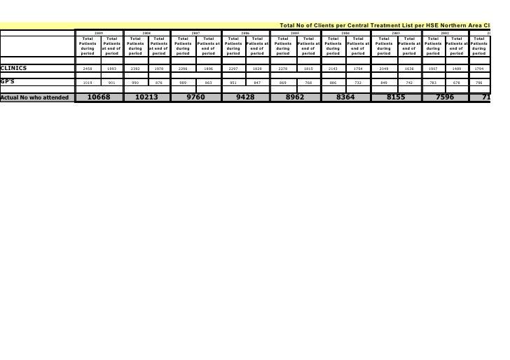 Addiction spread sheet