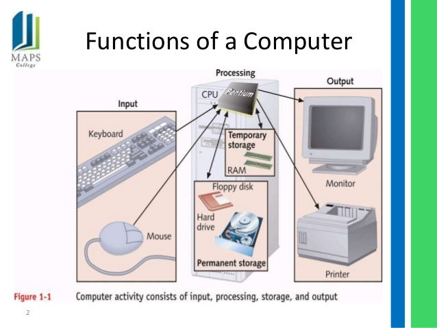 p2 function of hardware components Internal pc components:  p2 - m1 - explain the purpose of operating systems p1 - explain the function of computer hardware com.