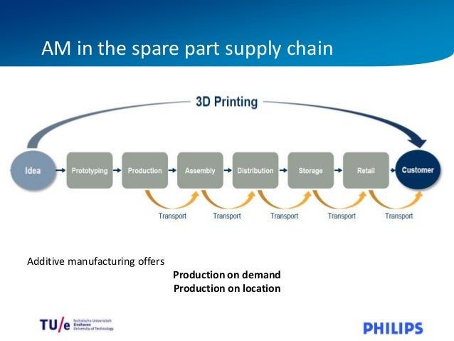managing supply chain disruptions essay