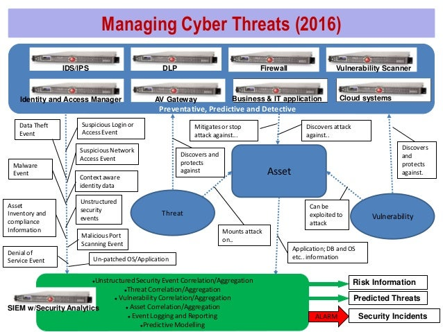 Cyber security threats in 2016
