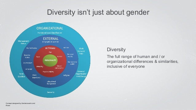 dissertation on gender diversity Master thesis examination of the moderating effect of country cultural dimensions on the relation between board gender diversity and firm financial performance.