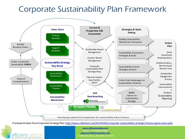 Sustainable business plan