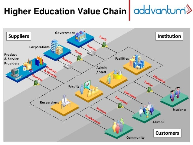 Addvantum higher education profile asean region new template