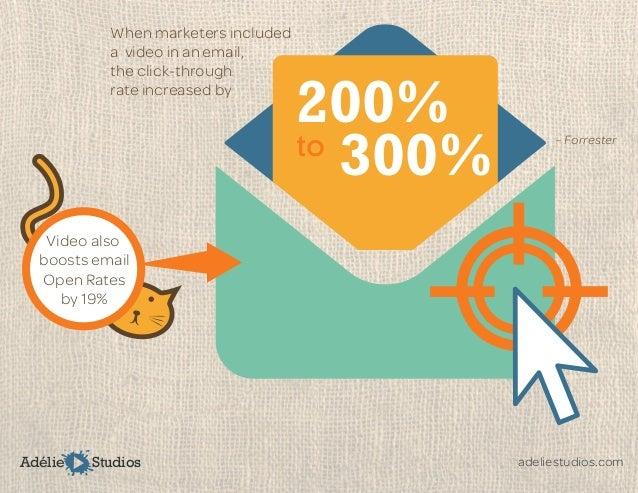 Video marketing statistics 2015