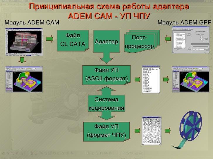 ЧПУМодуль ADEM CAM Модуль