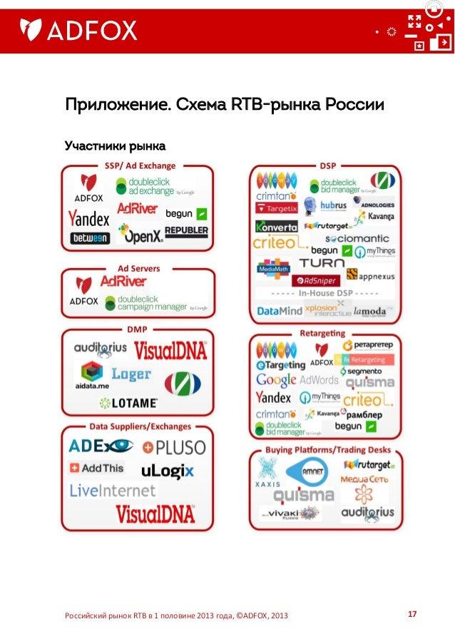 Схема RTB-рынка России