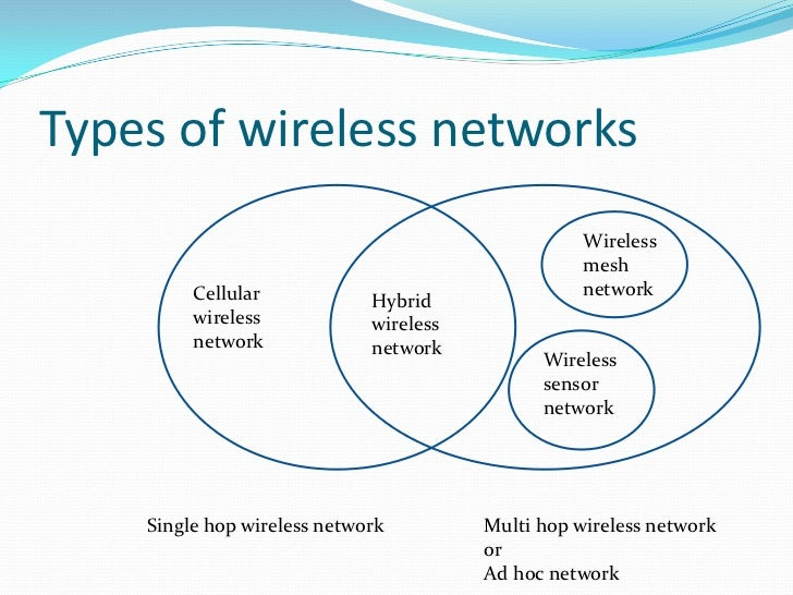 ad hoc wireless networks architectures and Namely standalone and centrally coordinated wireless network standalone architecture (ad hoc mode) the characteristics of an ad hoc wireless network are.