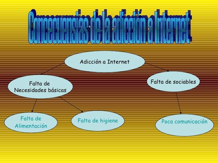 Concecuensias de la adicción a Internet Adicción a Internet Falta de  Necesidades básicas Falta de sociables Falta de Alim...
