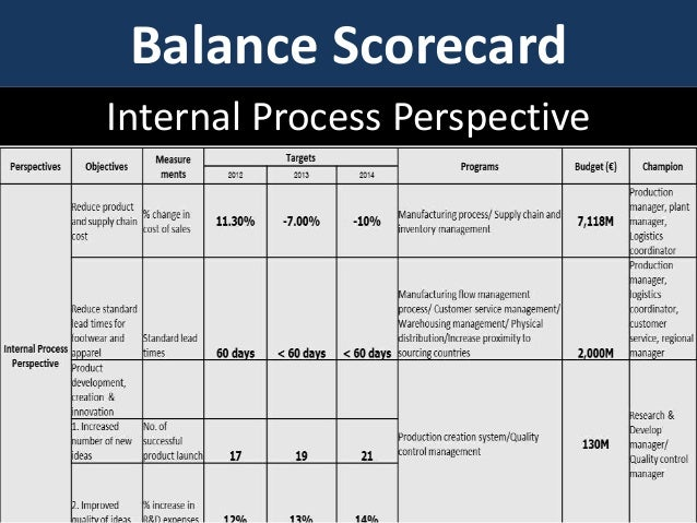 balanced scorecard financial A balanced scorecard (bsc) the financial perspective in a balanced scorecard is potentially the most traditional of the four how to draw a balanced scorecard balanced scorecards are easiest to create using a template.