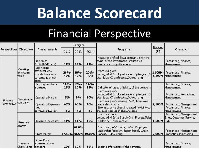 balanced scorecard tablefor clothing store What do companies like rockwater, apple computer, and advanced micro  devices have in common they're using the scorecard to measure performance  and.
