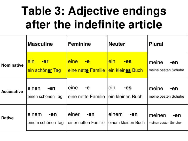 Adjective Endings Indefinite Articles Only