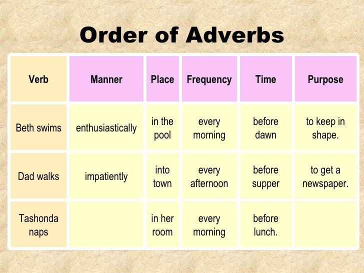 Resultado de imagen de order of adverbs
