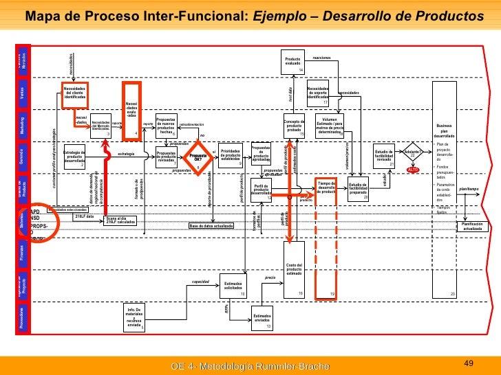 Administración y mejora de procesos