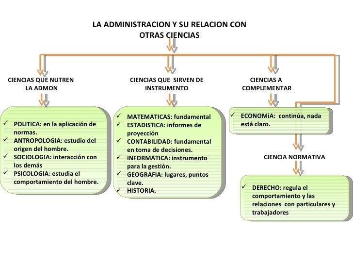 Relacion de la administracion con otras ciencias - Administracion de ...