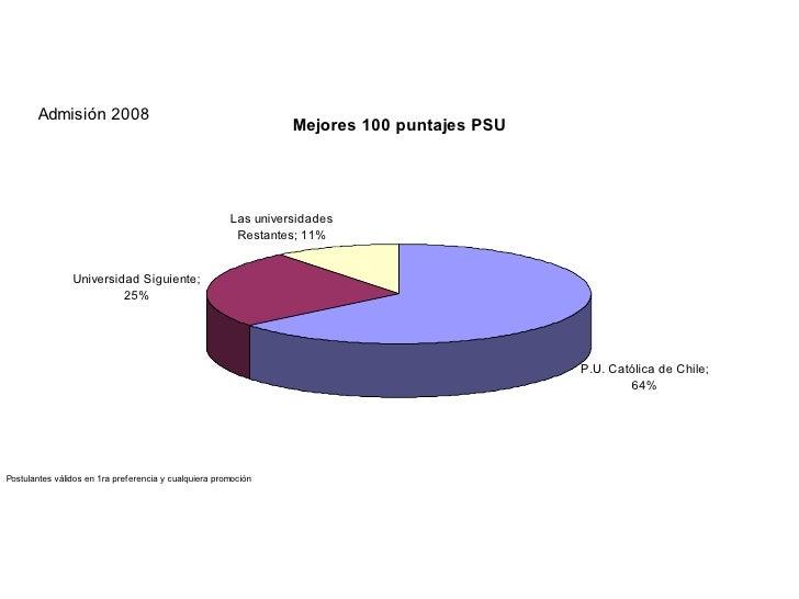 Admision UC 2008