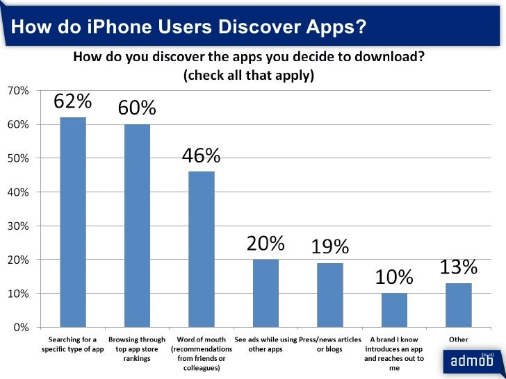 How do iPhone Users Discover Apps?