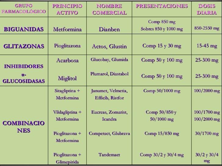 (2011-11-03) ANTIDIABÉTICOS ORALES EN TRATAMIENTO DE