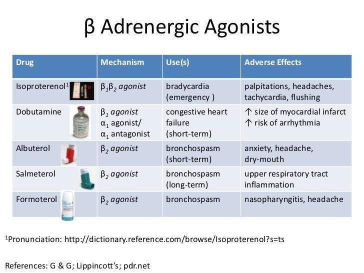 Adrenergic Agonists Amp Antagonists