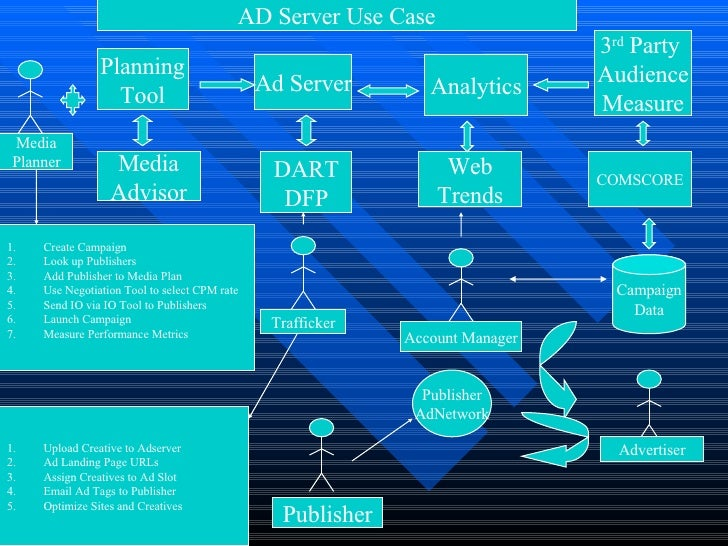 Ad server Use Case