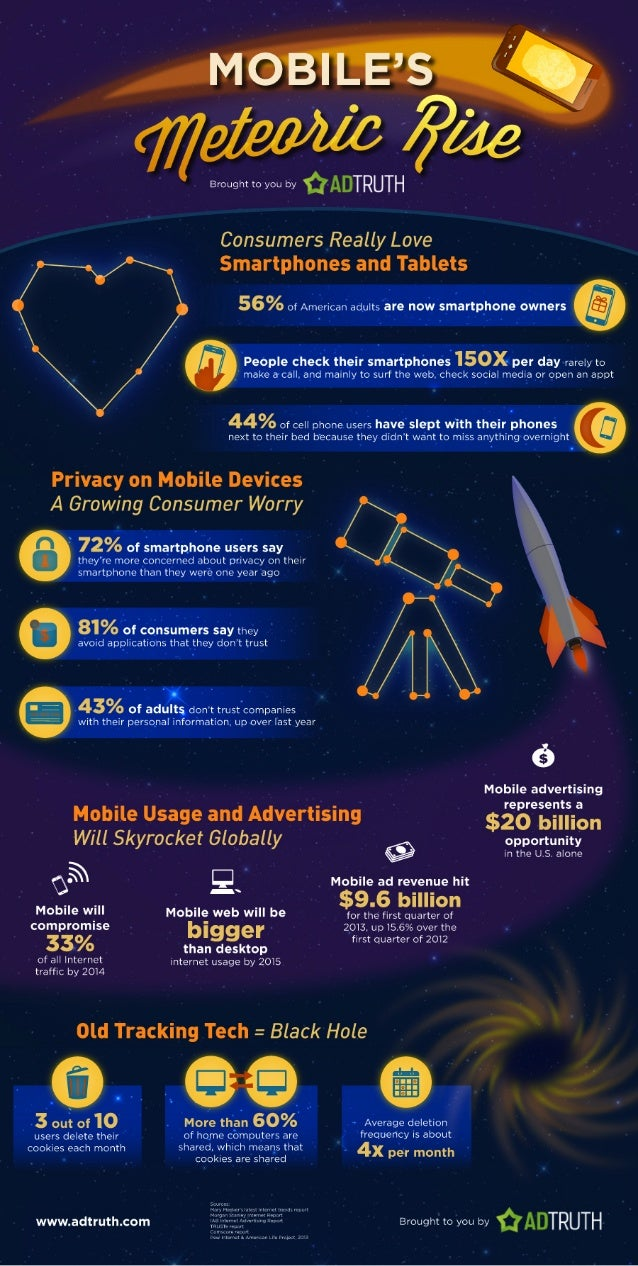 The Mobile Meteoric Rise
