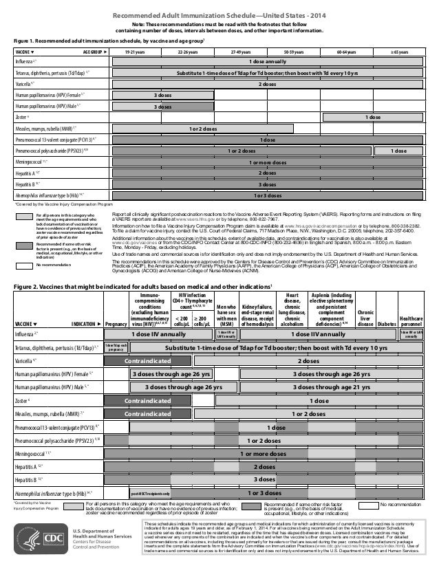 Recommended Adult Immunization Schedule—United States - 2014 Note: These recommendations must be read with the footnotes t...