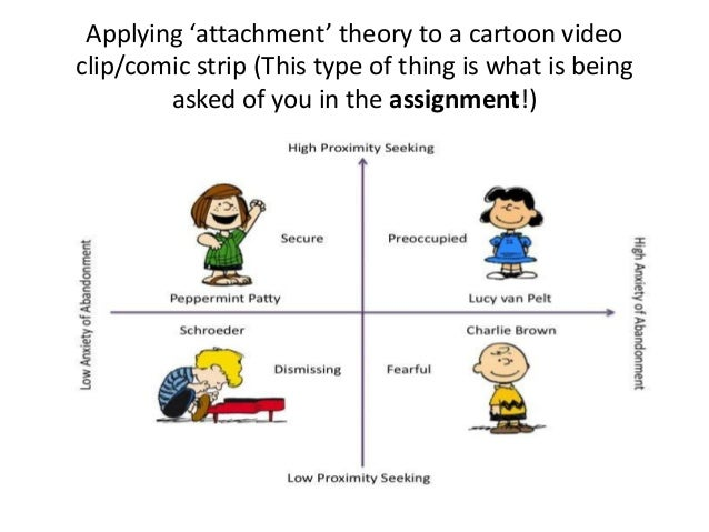 In questionnaire theory attachment adults