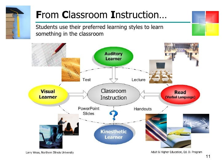 Find kolb adult learning styles instructional techniques will rip this
