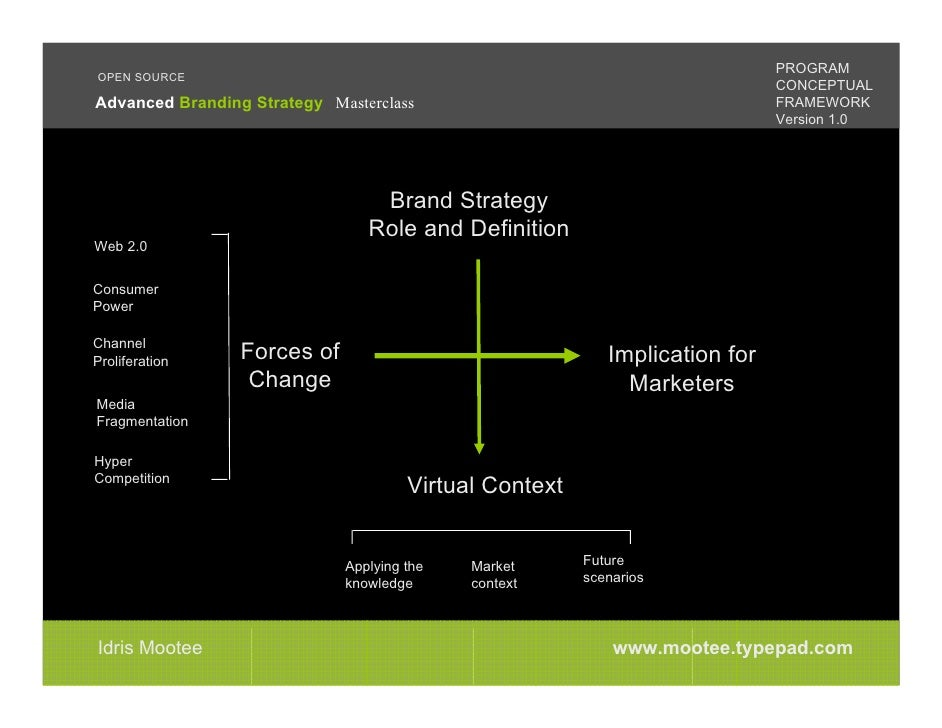 Advanced Brand Strategymaster Framework