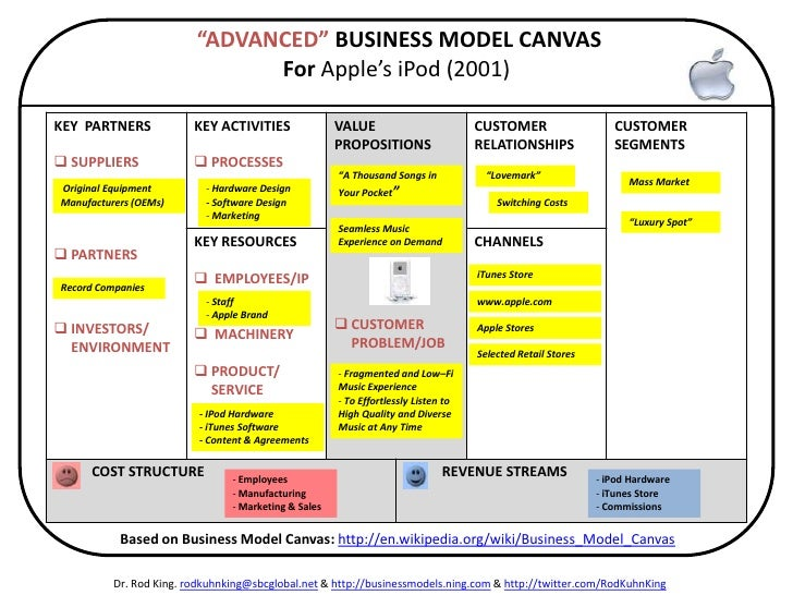 the origins and key concept of the food chain business model Based on an extensive literature research and real-world experience we define a business model as consisting of 9 building blocks that constitute the business model canvas (readers of this blog will realize that this is an updated and slightly adapted version of the model).