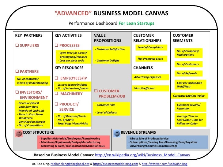 on Business Model Canvas