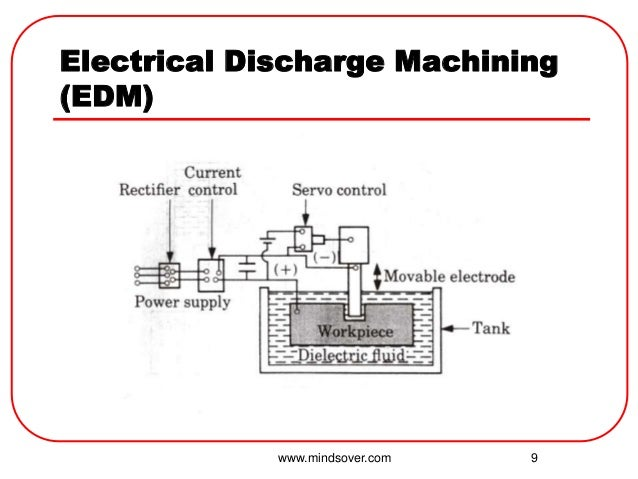 optimization of electrical discharge machining Electrical discharge machining ( edm ) services on-line library | student services | construction services | industry  plant optimization / innovation services.