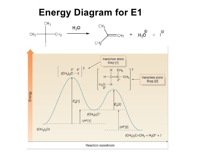 Sn1 Vs E1 Energy Diagram 5 19 sg dbd de