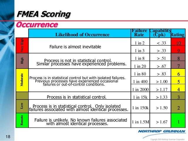 Advanced pfmea - Fmea severity occurrence detection table ...