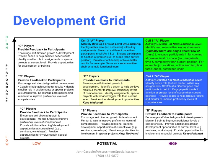 Grid+Succession+Plan Template Succession box Template Succession box