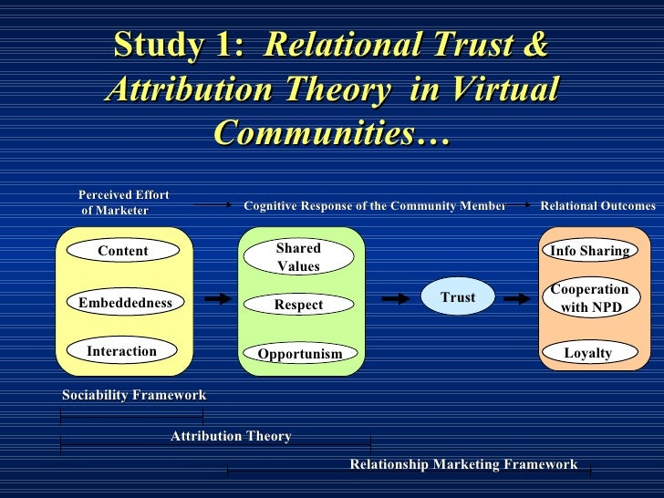 male male compensatory relationship theory Compensation theory identified general support was found for the presence of compensatory relationships between approach (n = 48 male and.