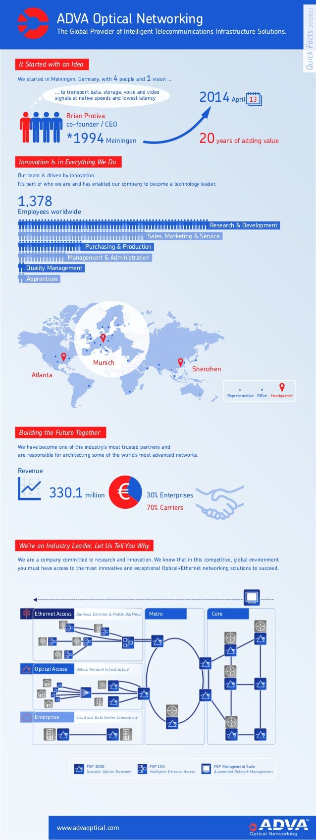 ADVA Optical Networking - Quick Facts