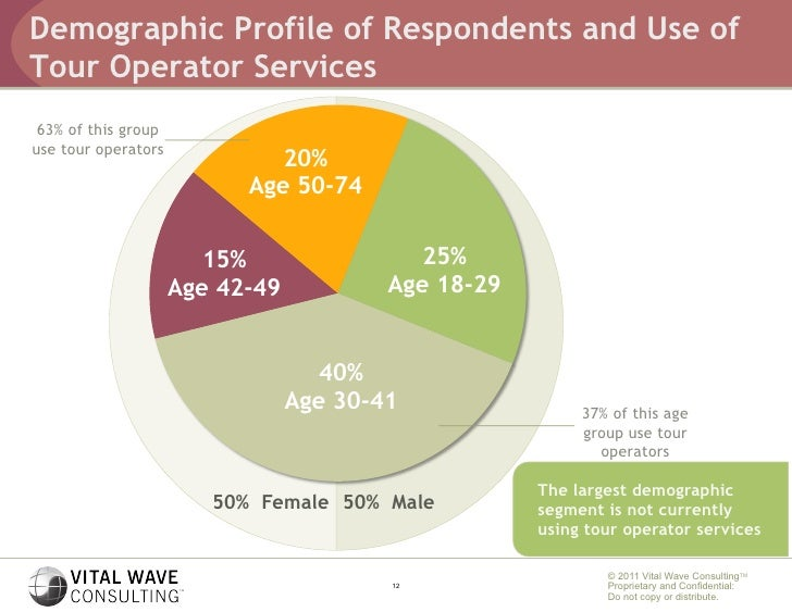 how do demographic indicators assist geographer Demographics and human resources indicators by disease and geography how can the status of women help improve the human condition.