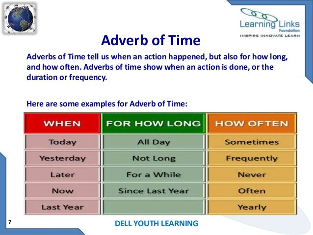 Adverbs Lessons Tes Teach