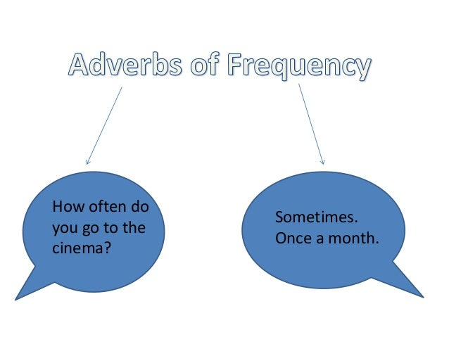Adverbsfrequency