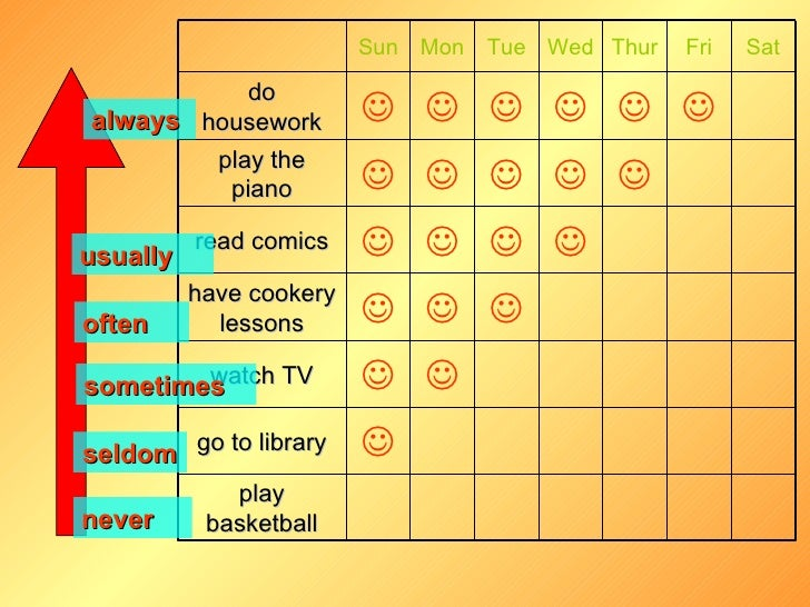 Free Worksheets library worksheets : Adverbs Of Frequency