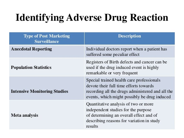 adverse drug reactions essay Research on adverse drug events and reports between 1998 and 2007, 33 serious adverse drug or device reactions have been reported by radar investigators.